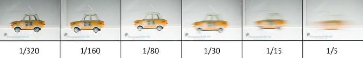 car shutter speed diagram blur settings